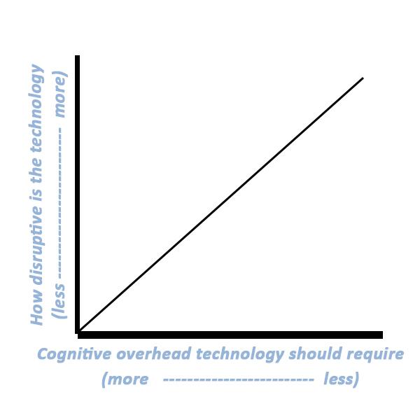 Cognitive Overhead Required Versus Disruptive Quantity