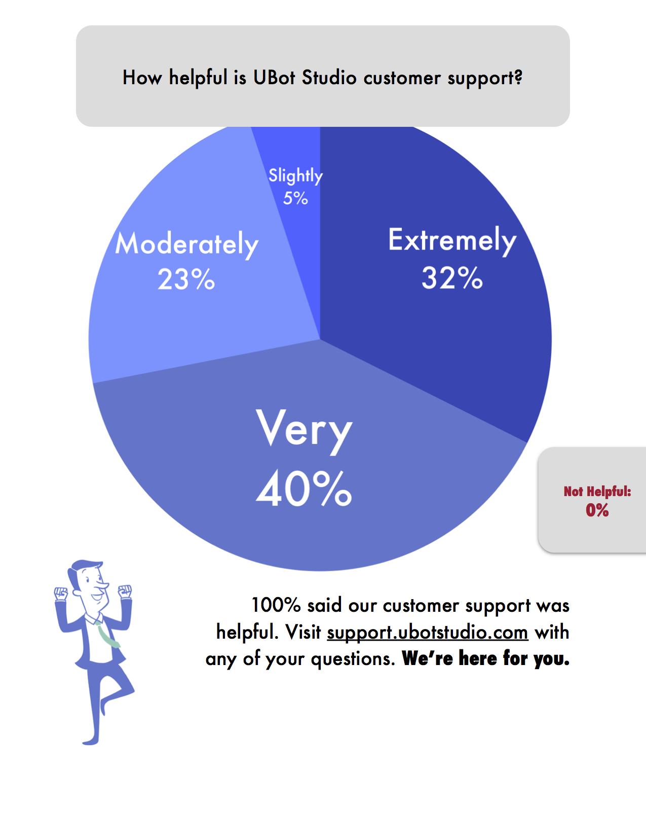 The_UBot_Survey3