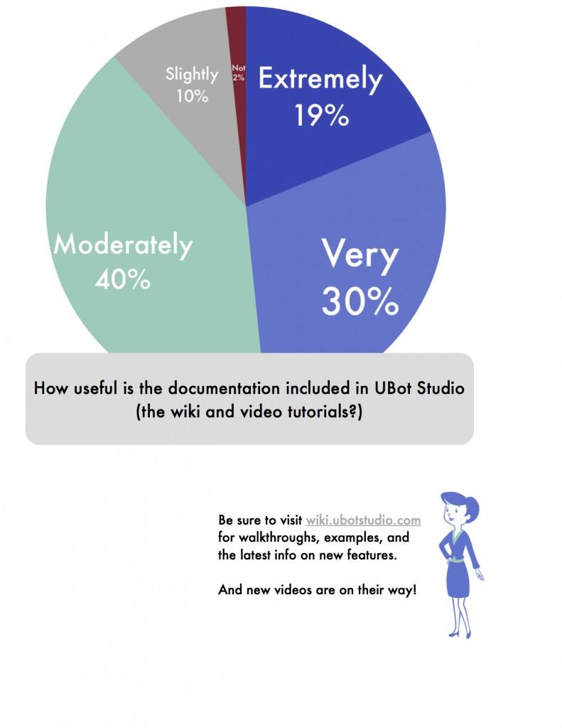The_UBot_Survey2