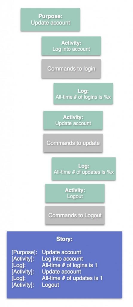 Establish and Log Diagram
