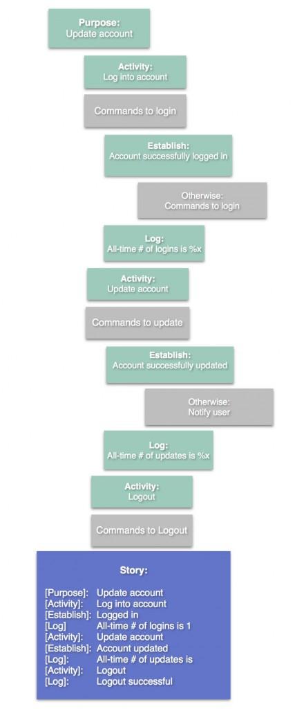 Establish and Log Diagram 2